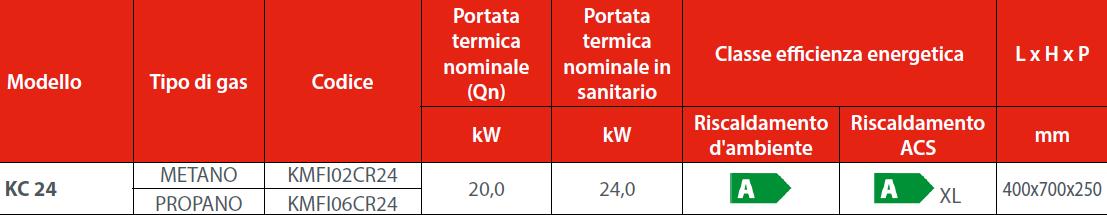 caldaia minorca vendita a roma